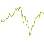 wikifolio-Chart: Vision2020