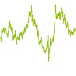wikifolio-Chart: EAST  Four Chances