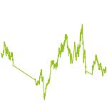 wikifolio-Chart: Elektromobilität: Kobalt, Kupfer