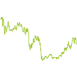 wikifolio-Chart: shares of GERMANY