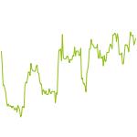 wikifolio-Chart: Siepi Test6 - gelöscht