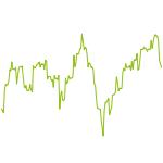wikifolio-Chart: Stabile Gewinne
