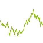 wikifolio-Chart: Crash und Euphorie INvestGO