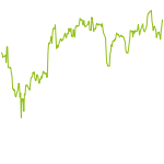 wikifolio-Chart: Startups Chance Zukunft