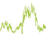 wikifolio-Chart: Qualität/Value Aktien Europa