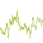 wikifolio-Chart: Biotech Growth