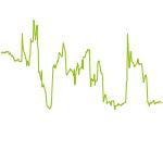 wikifolio-Chart: 1. Dach für Turbos