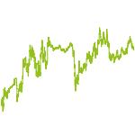 wikifolio-Chart: MS3DAX30-Werte