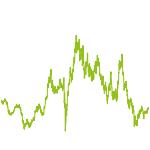 wikifolio-Chart: Goldaktien Derivativ Hedged