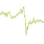 wikifolio-Chart: forabetterworld