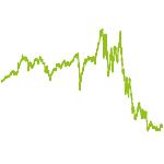 wikifolio-Chart: Die Sekte Des UEbermensch