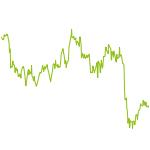 wikifolio-Chart: Equity Core Macro