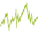 wikifolio-Chart: CashCow1000