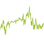 wikifolio-Chart: TQX MEGATRENDS WELT (+GOLD)