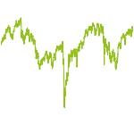 wikifolio-Chart: Balanced Opportunity Daxwerte