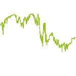 wikifolio-Chart: CK Hebel DE30