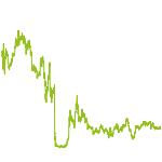 wikifolio-Chart: solide Firmen mit Pep