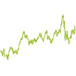 wikifolio-Chart: Anlegen in Turn Arounds