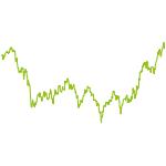 wikifolio-Chart: AUSTRIACA