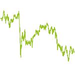 wikifolio-Chart: Breit aufgestellt plus Dividende