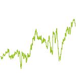 wikifolio-Chart: Premium Value