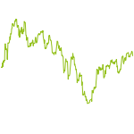 wikifolio-Chart: Long Invest