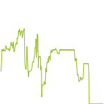 wikifolio-Chart: BENCHMARKS INTRADAY ACTIVITY A