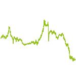 wikifolio-Chart: Corp. & Government Bond-Werte