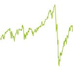 wikifolio-Chart: HaNi wikiDach