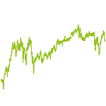 wikifolio-Chart: TSI Trendfolge Vermögensaufbau