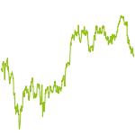 wikifolio-Chart: Dividendenkracher