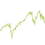 wikifolio-Chart: T-REX