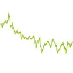 wikifolio-Chart: LeverTraderV2