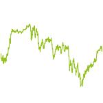 wikifolio-Chart: BestIdeasLR