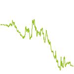 wikifolio-Chart: Multi Strategie Global