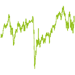 wikifolio-Chart: StocksRectification