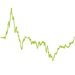 wikifolio-Chart: 10 Bagger Plus