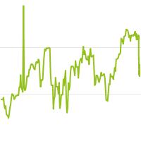 wikifolio-Chart: NINJA