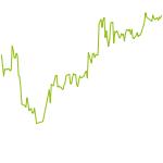 wikifolio-Chart: Manfred von Bano 5