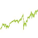 wikifolio-Chart: Versicherungen weltweit