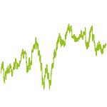 wikifolio-Chart: test_wikifolio