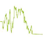 wikifolio-Chart: NeoMomentumIndex_SDAX-TecDAX x2