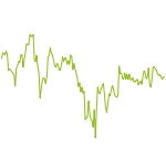 wikifolio-Chart: Imperium Real Estate