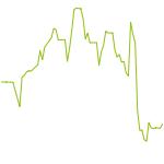 wikifolio-Chart: KGV****