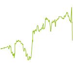 wikifolio-Chart: Chimbarosa Prime