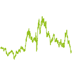 wikifolio-Chart: GOLD BLUE CHIPS