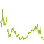 wikifolio-Chart: Chancen Global -offensiv-