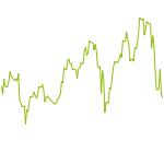 wikifolio-Chart: digitaler Konsum