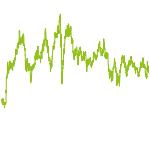 wikifolio-Chart: Nordische Biotech boomt
