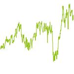wikifolio-Chart: Tech Winners